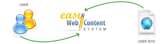 Easy WebContent Online Editor